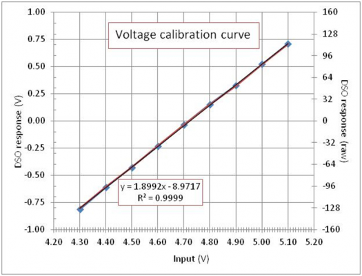 Voltage%20calibration%20curve_zpssxfzpf5a.jpg