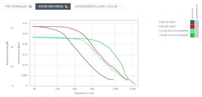 How to set up External TB6600 driver for Nema 17 Nanotec Stepper Motor Wiring Diagram on