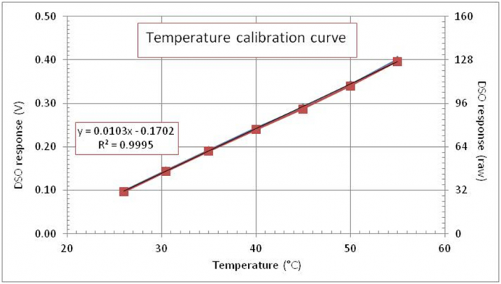 Temperature%20calibration%20curve_zpsx4psvirp.jpg
