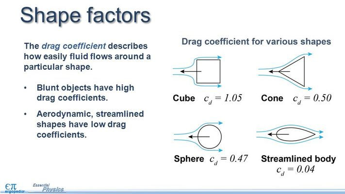 Shape+factors+The+drag+coefficient+describes+how+easily+fluid+flows+around+a+particular+shape.+Blunt+objects+have+high+drag+coefficients..jpg