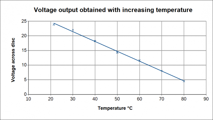 Voltage_Temperature.png