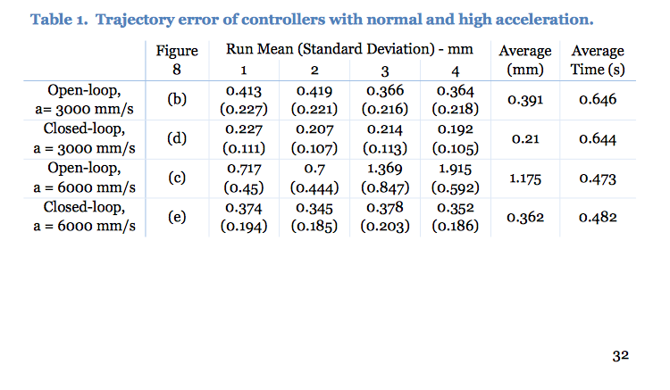 Table 1. Trajectory error of controllers with normal and high acceleration.