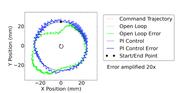 Figure 9. Open-loop vs. PI closed-loop circle tracking. (a) Tracking error (amplified radially 20X)