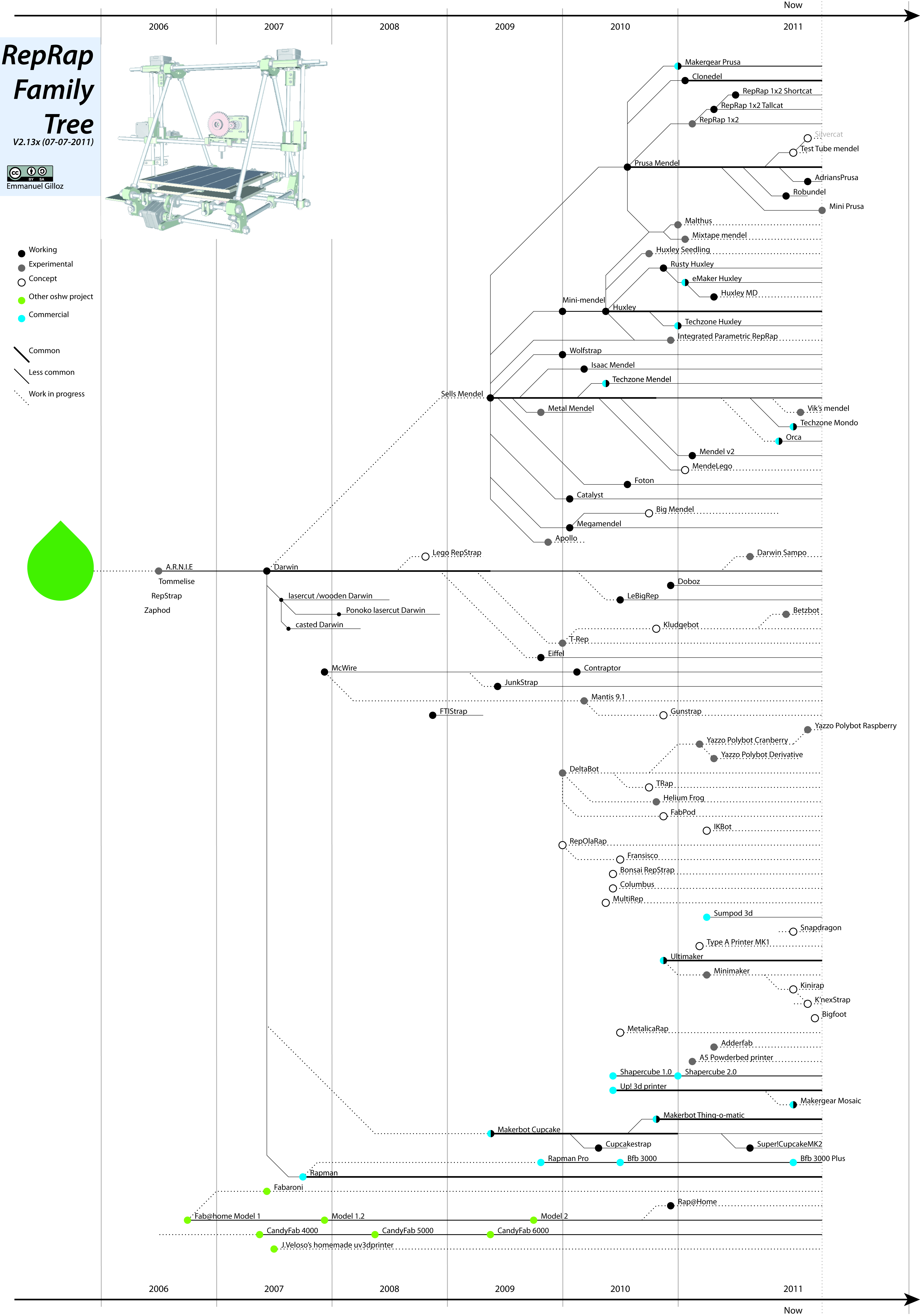 reprap family tree