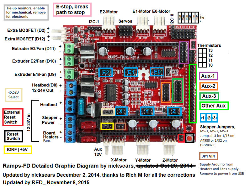Ramps FD_Diagram_ _Rev3 carrier board for davinci 1 0 and 2 0 printers (all)  at readyjetset.co