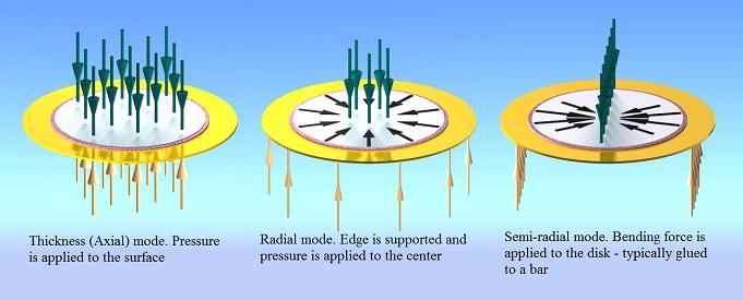 Underbed Piezo-electric sensors - RepRap