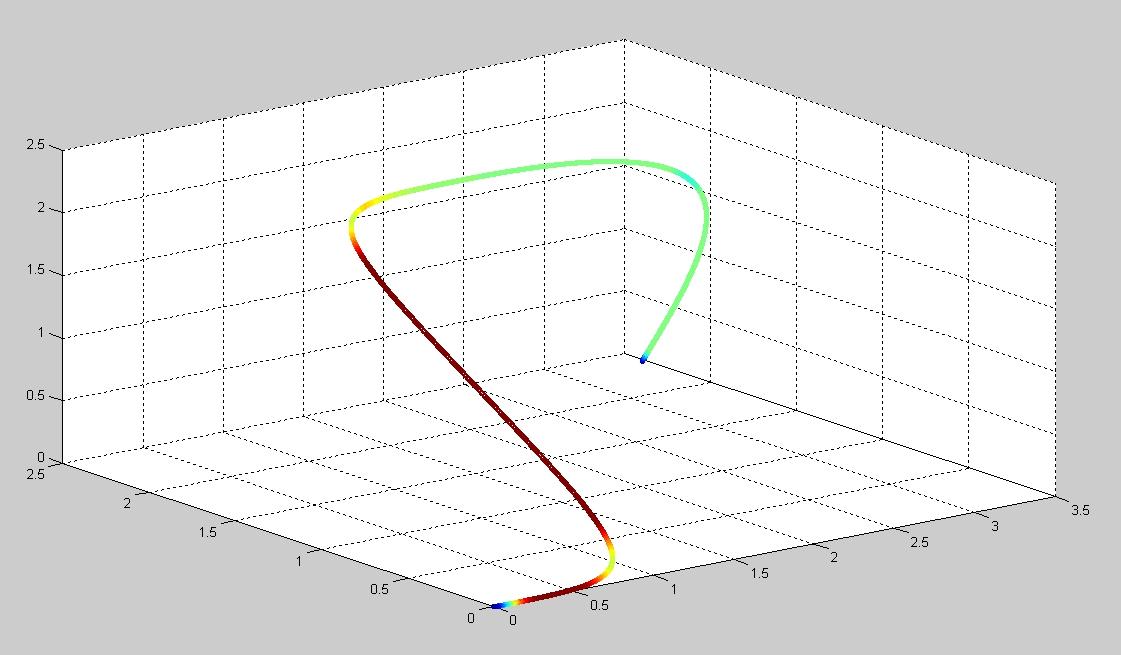 Elegant multispline motion controller - RepRap