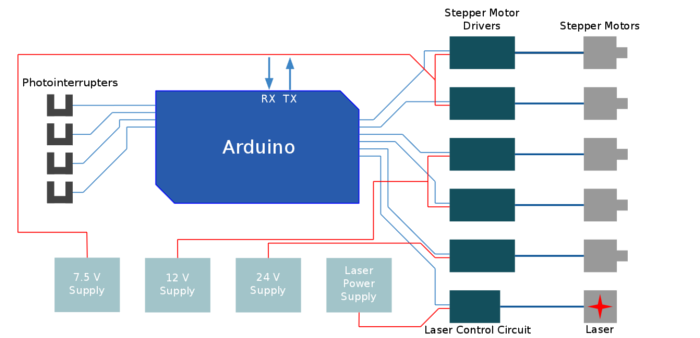 Fsfr2100 24v 8a Smps further Adafruit Motor Shield 1 And Arduino Pro Mini moreover Circuit Diagram Alternating Relay Switch furthermore L298n Damaged What To Do furthermore L293D. on motor control circuit schematic
