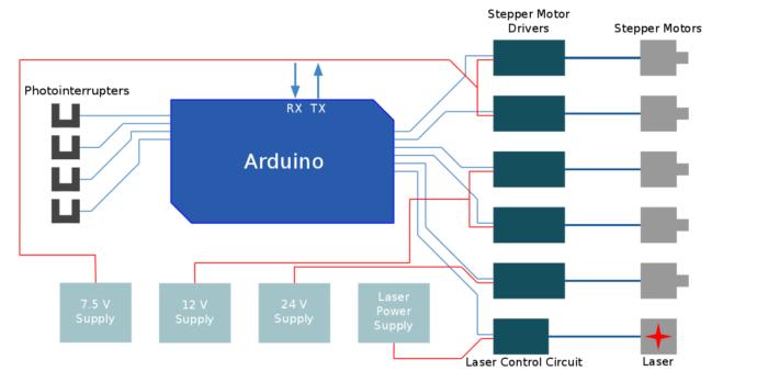 sls wax printer  reprapwiki, wiring diagram