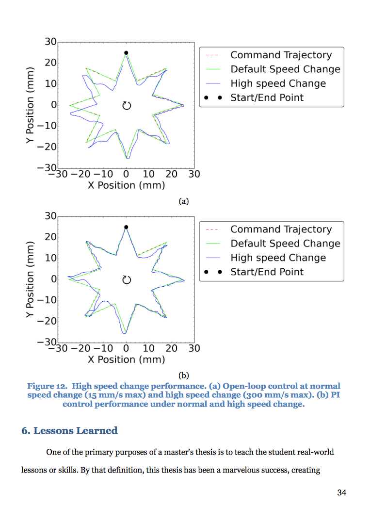 Figure 12. High speed change performance. (a) Open-loop control at normal speed change (15 mm/s max) and high speed change (300 mm/s max). (b) PI control performance under normal and high speed change.