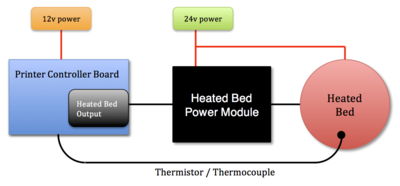 400px Heated_Bed_Power_Module heated bed mosfet power expansion module reprapwiki  at virtualis.co