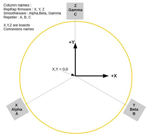 Delta geometry - RepRap