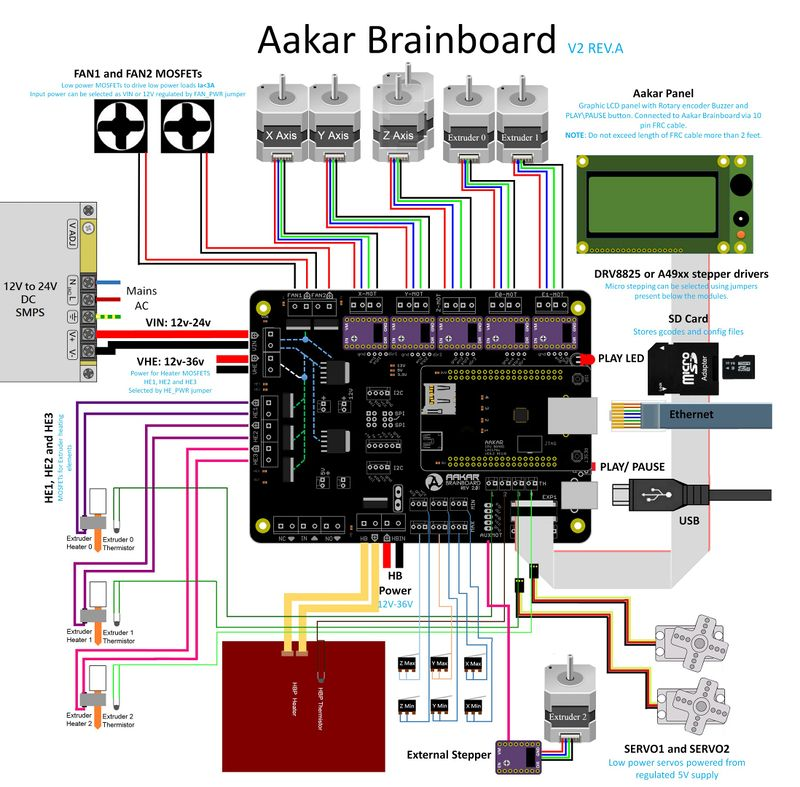 Fantastic 3D Printer Wiring Diagram Wiring Diagram Panel Wiring Digital Resources Indicompassionincorg