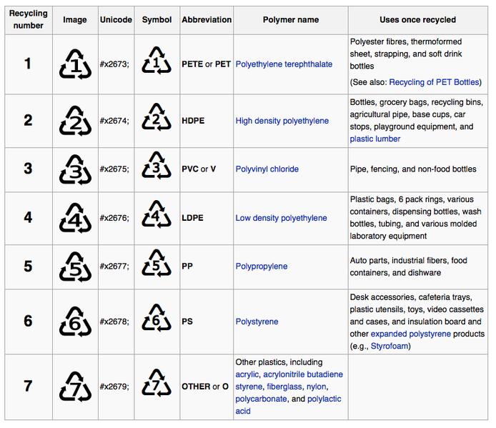 File:Plastic Codes.png