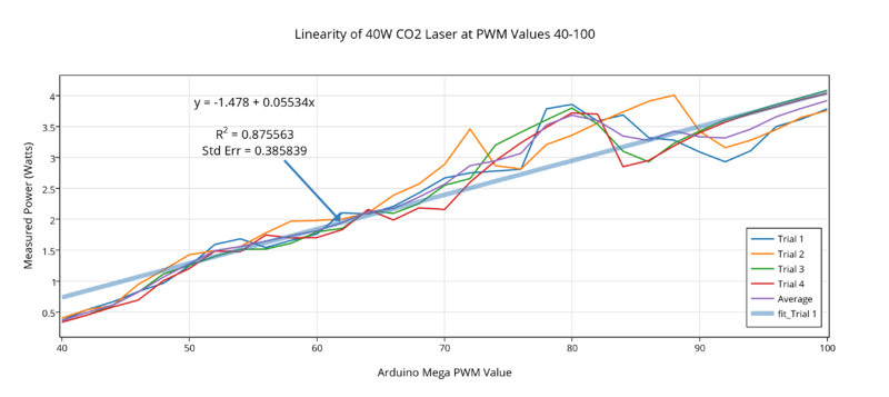 File:40W linearity at PWM40-100.png
