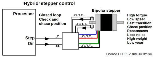 Motor control loop - RepRap