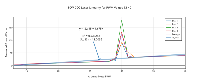 File:80W linearity at PWM13-40.png