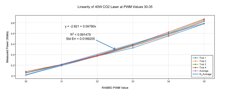 File:40W linearity at PWM30-35.png