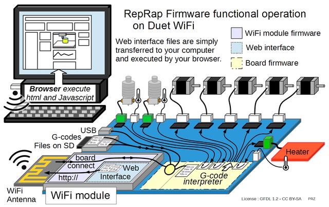 RepRap Firmware - RepRap